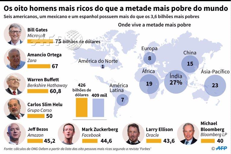 Infográfico AFP